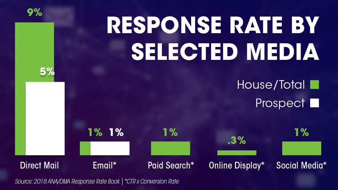 Direct Mail Response Rates by Selected Media