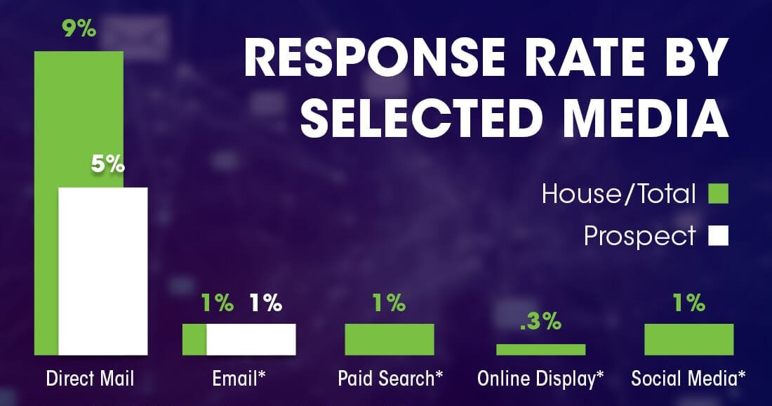 Response Rates by Selected Media